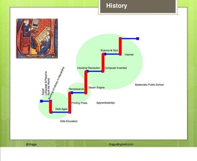 @ifoggs ifoggs@gmail.com History