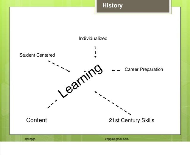 @ifoggs ifoggs@gmail.com History Student Centered Individualized Career Preparation 21st Century SkillsContent