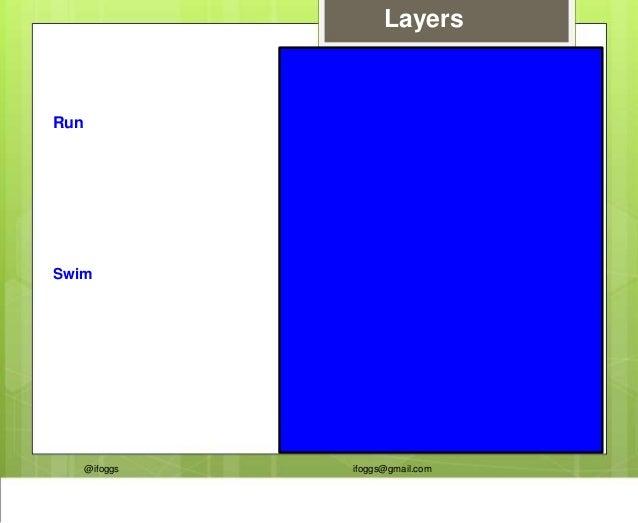@ifoggs ifoggs@gmail.com Layers Run Running Swim Swimming