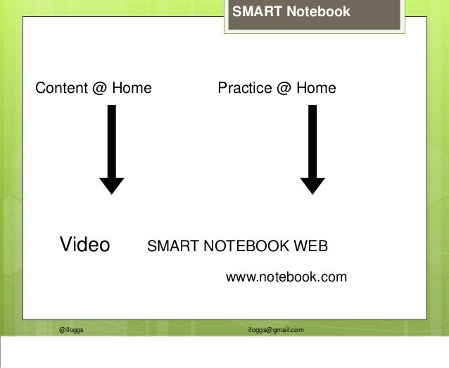 @ifoggs ifoggs@gmail.com SMART Notebook Content @ Home Practice @ Home Video SMART NOTEBOOK WEB www.notebook.com
