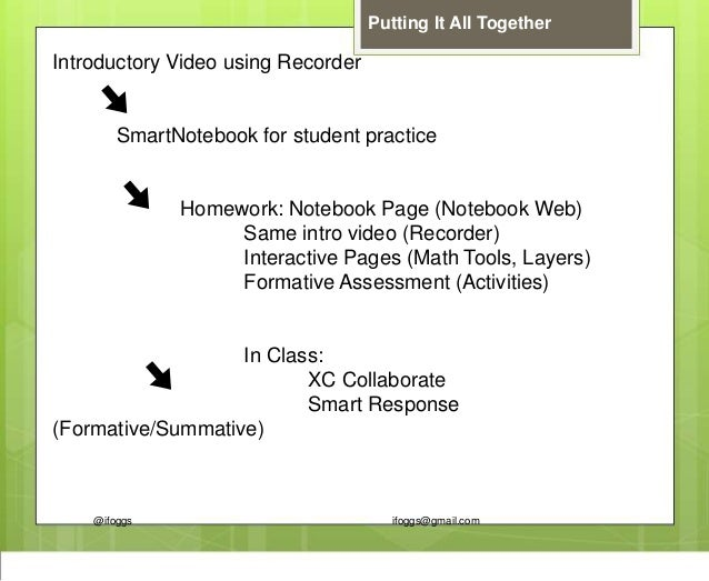 @ifoggs ifoggs@gmail.com Putting It All Together Introductory Video using Recorder SmartNotebook for student practice Home...