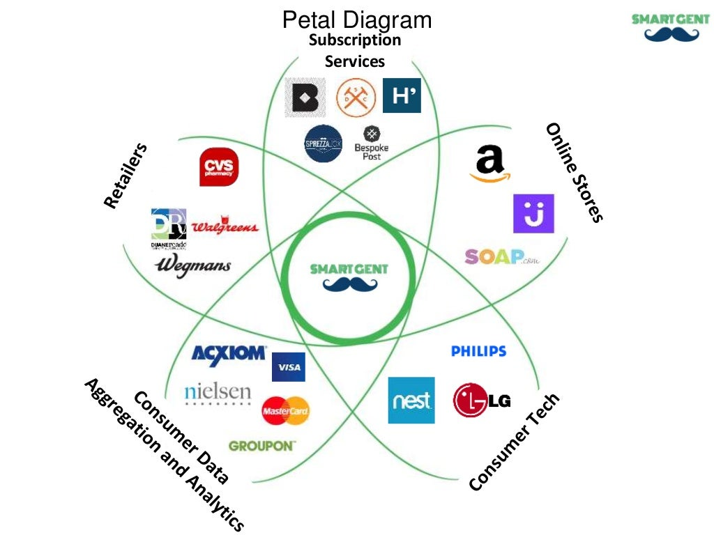 subscription services petal diagram. Black Bedroom Furniture Sets. Home Design Ideas