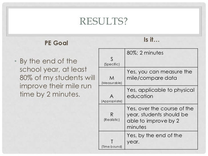examples of smart goals for teachers | Example