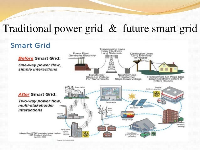 smart grid technology Smart grid is a generic label for the application of computer intelligence and networking abilities to a dumb electricity distribution system smart grid vocabulary is about electricity and.