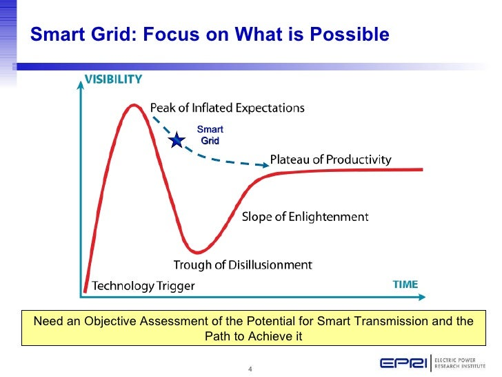 the smart grid enabling energy efficiency and demand response pdf