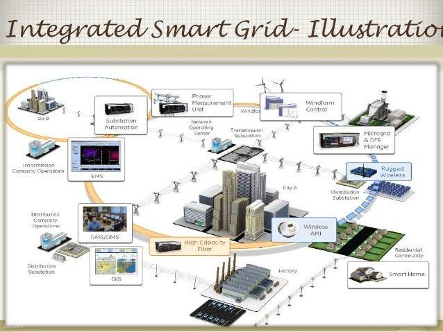 Integrated Smart Grid- Illustration