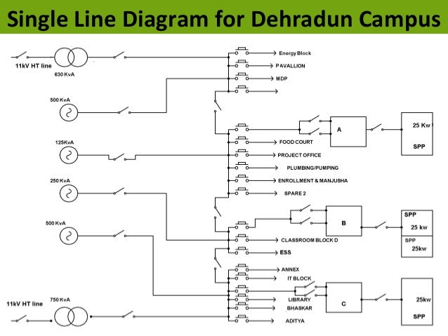One line electrical diagram for building wiring diagrams data base one line diagram commercial building wiring diagram portal u2022 rh getcircuitdiagram today at smart grid development in india by mr s r sethi senior asfbconference2016 Image collections