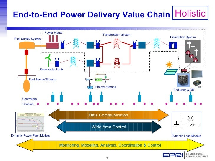 A Vision For A Holistic And Smart Grid With High Benefits