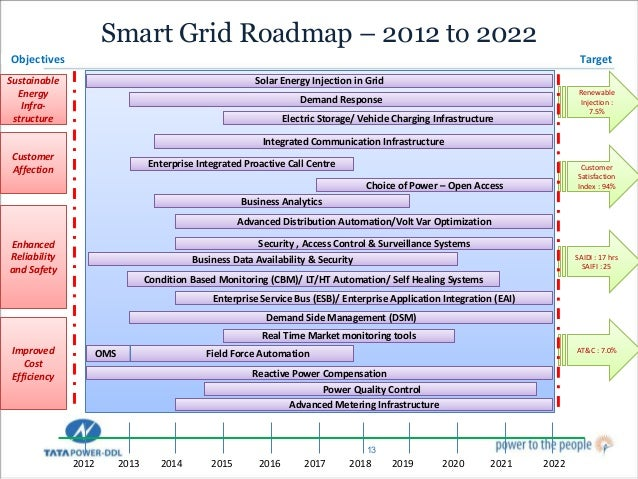 Increasing Role Of Technology In Power Distribution