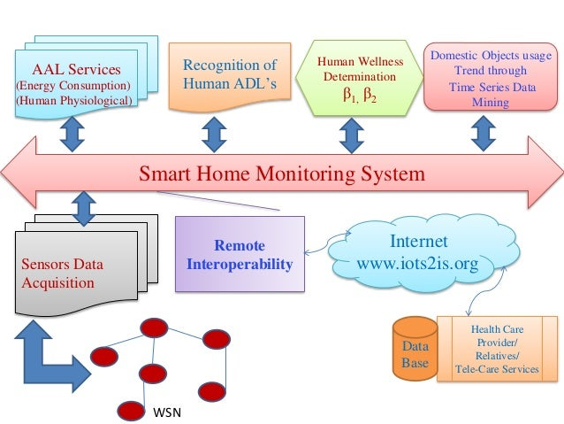 A Smart Healthcare Monitoring System for Independent Living