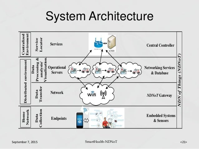 Smart health ndnot named data network of things for healthcare servic 21 system architecture ccuart Choice Image