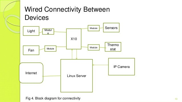 smarthome-13-638 X Camera Wiring Diagram on tft backup, tundra backup, night owl security, cctv dome, ip security, nissan backup, ip ptz, car rear view, samsung security, honda backup, poe cable, esky backup,