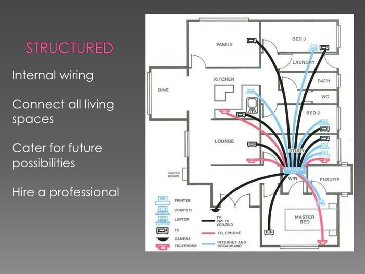 Smart Home Wiring Diagram : Wiring diagram leviton best images of