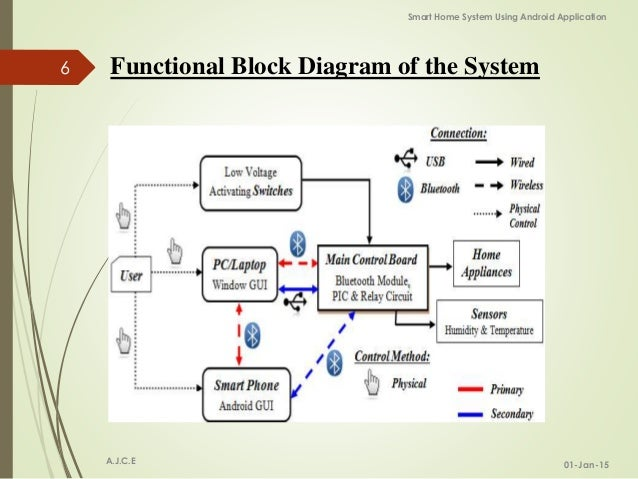 Block diagram smart home wiring diagram smart home system using android application 6 638 jpg cb 1446012684 rh slideshare net home electrical wiring diagrams smart house wiring diagrams ccuart Images