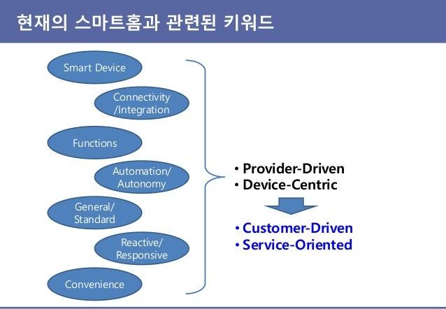 스마트홈 진화 방향성 User Interface Intelligence Proactive/ Preventive Hidden Needs Life Service Context- Aware Customized/ Persona...