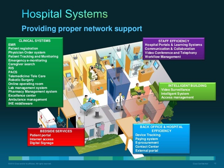 Smart hospital blueprint sanitized cisco confidential 11 10 malvernweather Image collections
