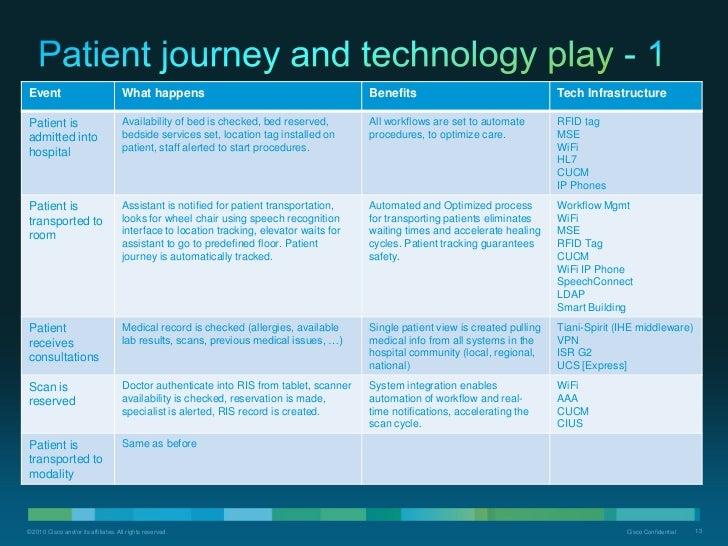 Smart hospital blueprint sanitized cisco confidential 12 11 malvernweather Choice Image