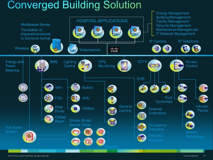 Smart hospital blueprint sanitized cisco confidential 22 21 energy management malvernweather Images
