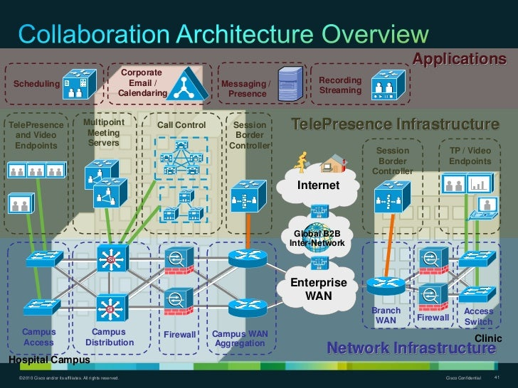 Smart hospital blueprint sanitized cisco confidential 40 38 malvernweather Choice Image