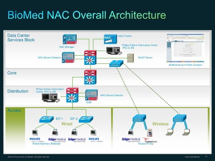 Smart hospital blueprint sanitized data center nac profilerservices block philips patient information center nac manager pic db nac nac servercollector collector dhcp server si biomed malvernweather Choice Image