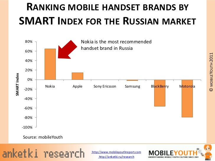 RANKING MOBILE HANDSET BRANDS BY         SMART INDEX FOR THE RUSSIAN MARKET               80%                      Nokia i...