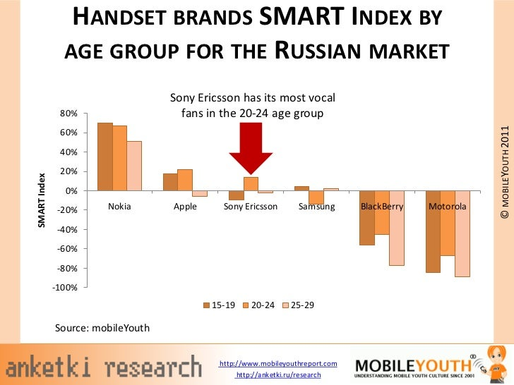 HANDSET BRANDS SMART INDEX BY                AGE GROUP FOR THE RUSSIAN MARKET                                    Sony Eric...