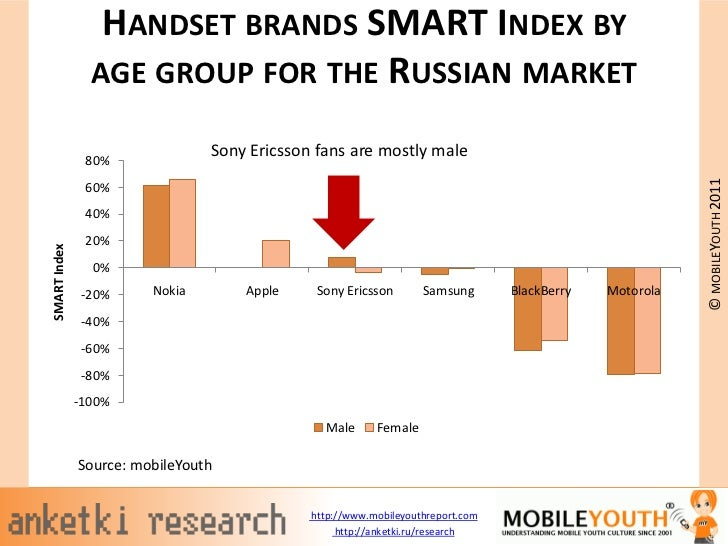 HANDSET BRANDS SMART INDEX BY                AGE GROUP FOR THE RUSSIAN MARKET                                Sony Ericsson...