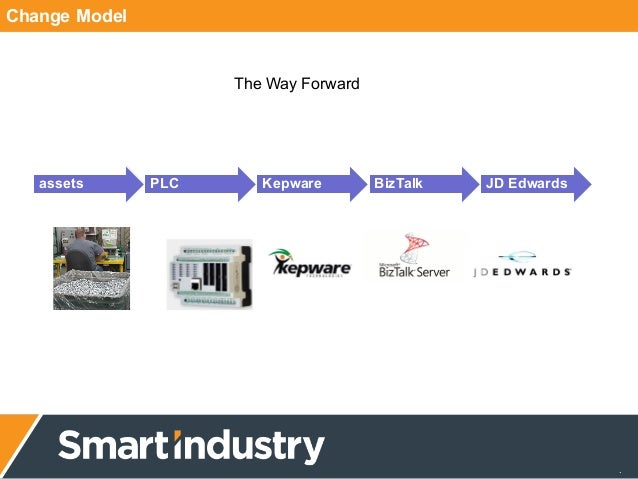 Smart Industry 2015: MacLean-Fogg Uses IIOT To Gain Industry Advantage