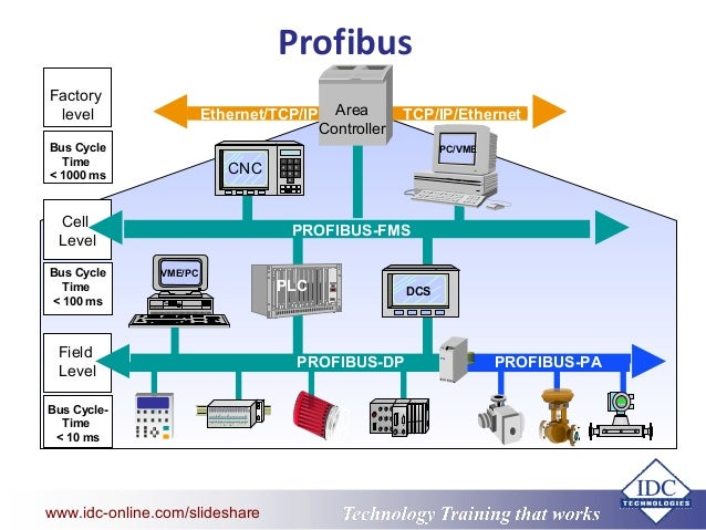 Smart Instruments Fieldbus Ethernet And Wireless