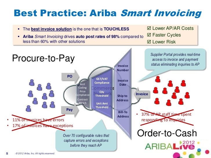 Smart Invoicing Move Beyond Scanning To Achieve Paperless Invoice Pr - Ariba invoice processing