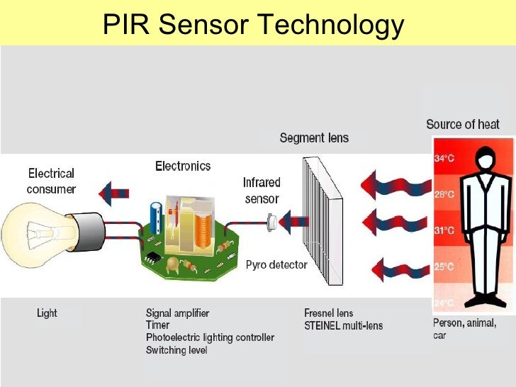smart lighting solutions with motion sensors occupancy sensors pir se rh slideshare net Relay Wiring Diagram Wall Switch Wiring Diagram