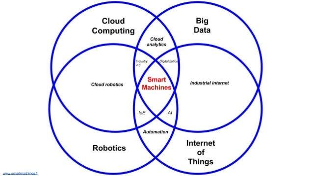www.smartmachines.fi