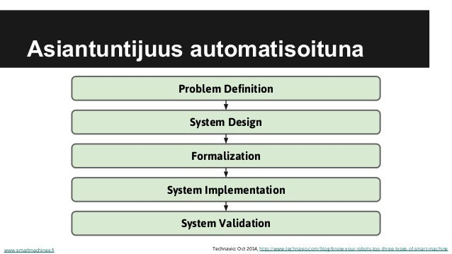 Asiantuntijuus automatisoituna www.smartmachines.fi Technavio: Oct 2014, http://www.technavio.com/blog/know-your-robots-to...