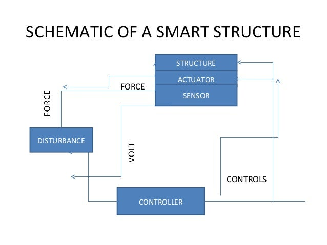 smart materials and structures Back to research active materials and their integration into smart structures combining sensing, actuation, and control.