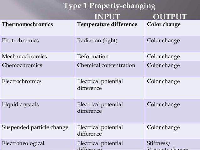 Smart materials - Tous types ou tout type ...