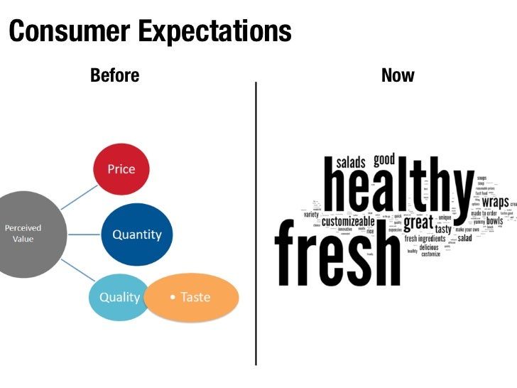 Consumer Expectations      Before            Now