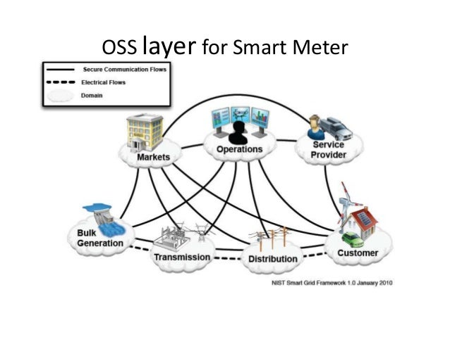 Smart metering infrastructure Architecture and analytics