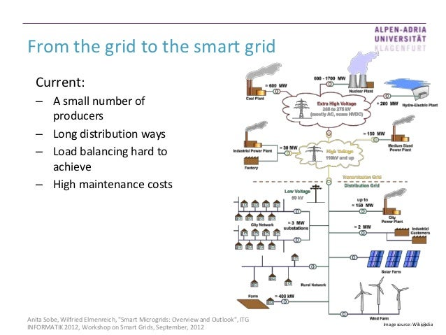 an overview of the smart grid 2018-2-28 loading sending searching.
