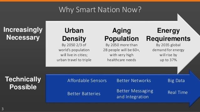 How Singapore is Paving the Way for Global Smart Cities Slide 3