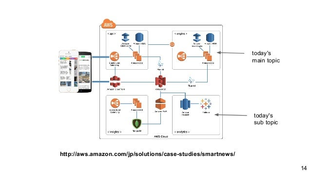 http://aws.amazon.com/jp/solutions/case-studies/smartnews/ today's main topic today's sub topic 14