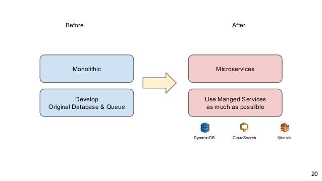 Before After Monolithic Microservices Develop Original Database & Queue Use Manged Services as much as possilble DynamoDB ...
