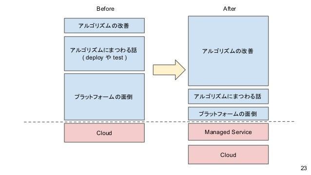 アルゴリズムの改善 プラットフォームの面倒 アルゴリズムにまつわる話 ( deploy や test ) Cloud アルゴリズムの改善 Managed Service Cloud プラットフォームの面倒 アルゴリズムにまつわる話 Before...