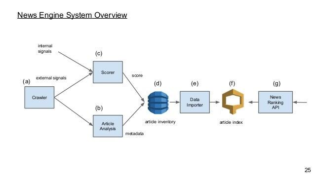 Article Analysis Scorer News Ranking API News Engine System Overview metadata score (a) (b) (c) (d) (e) Data Importer (f) ...