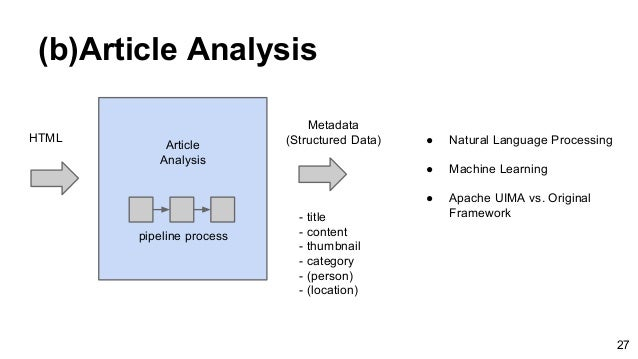 (b)Article Analysis HTML Article Analysis Metadata (Structured Data) pipeline process - title - content - thumbnail - cate...