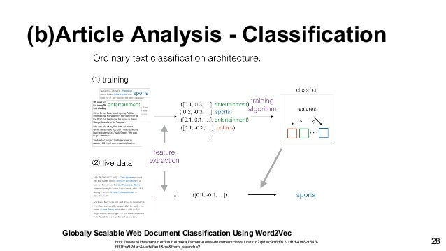 (b)Article Analysis - Classification Globally Scalable Web Document Classification Using Word2Vec http://www.slideshare.ne...