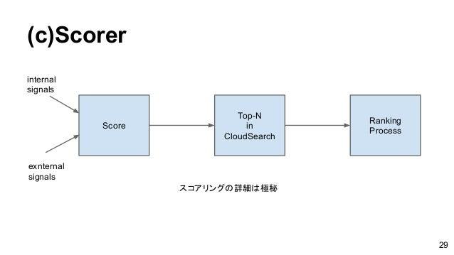 (c)Scorer Score Top-N in CloudSearch Ranking Process スコアリングの詳細は極秘 internal signals exnternal signals 29
