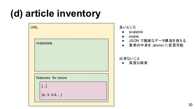 (d) article inventory URL metadata features for score [...] {a: 3, b:4....} 良いところ ● scalable ● stable ● JSON で複雑なデータ構造を扱える...