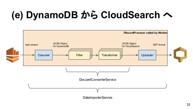 (e) DynamoDB から CloudSearch へ TransformerFilterFilter TransformerFilterTransformerCosumer Uploader byte stream JSON Object...