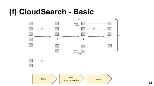 (f) CloudSearch - Basic ... ... ... ... Filter Sort by score function top-n High Score Low Score n 32