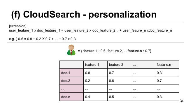 (f) CloudSearch - personalization feature.1 feature.2 ... feature.n doc.1 0.8 0.7 ... 0.3 doc.2 0.2 0.6 ... 0.7 ... ... .....